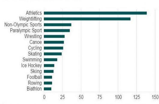 Znikajły dodatnie testy rosyjskich sportowców. Liczba sfałszowanych wyników w latach 2011-2015