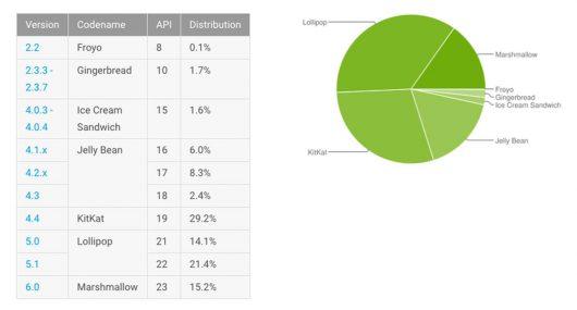 Dane dotyczące popularności wersji Androida