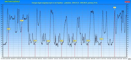 Wyliczona energia drgań magnetycznych w osi X
