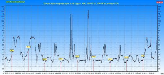 Wyliczona energia drgań magnetycznych w osi Z