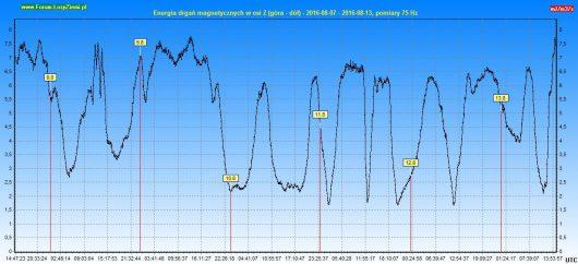 Energia drgań magnetycznych 2016.08.13 144h - Z