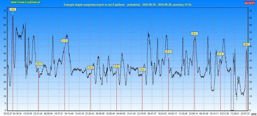 Energia drgań magnetycznych 2016.08.28 10d - X