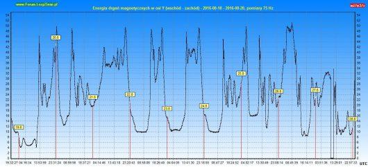 Energia drgań magnetycznych 2016.08.28 10d - Y