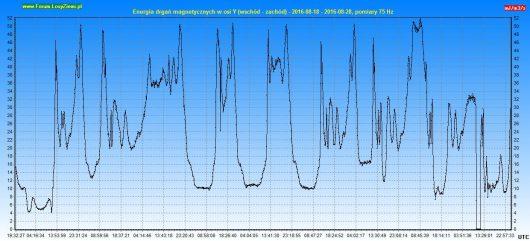 Energia drgań magnetycznych 2016.08.28 10d - Y_2
