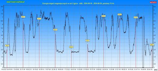 Energia drgań magnetycznych 2016.08.28 10d - Z