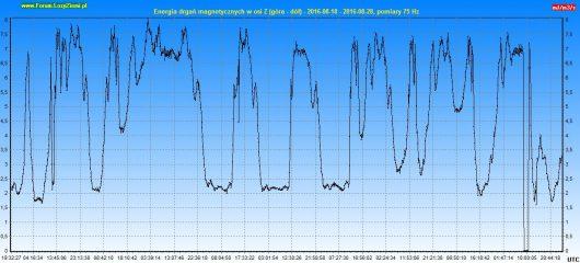 Energia drgań magnetycznych 2016.08.28 10d - Z_2