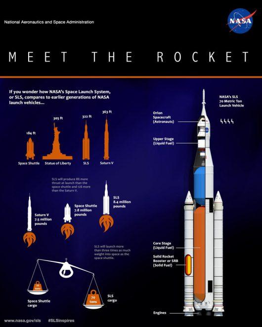 Jednak RS-25 będą musiały pracować na jeszcze większych obrotach niż do tej pory, by wysłać rakietę SLS w kosmos.