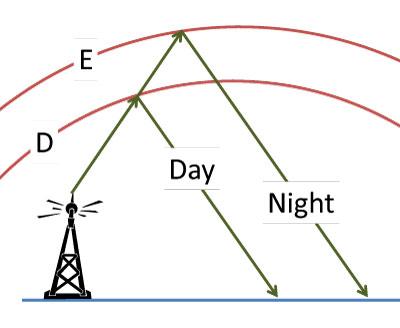 Jonosfera - Propagacja fal radiowych -2