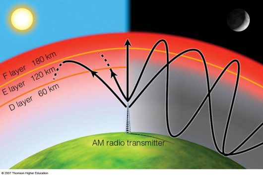 Jonosfera - Propagacja fal radiowych