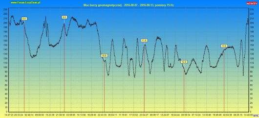Moc burzy geomagnetycznej 2016.08.13 144h