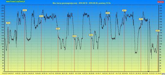 Moc burzy geomagnetycznej 2016.08.28 10d