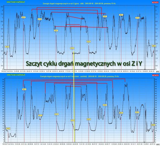 Szczyt cyklu drgań magnetycznych 2016