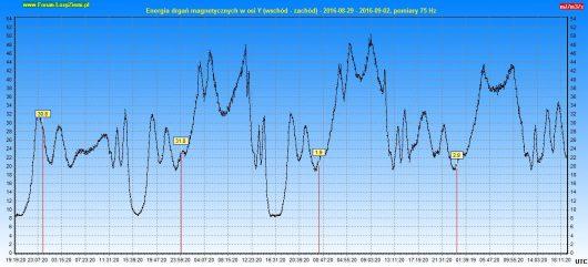 Energia drgań magnetycznych 2016.09.02 96h - Y