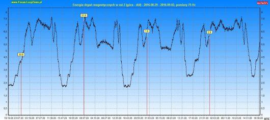 Energia drgań magnetycznych 2016.09.02 96h - Z