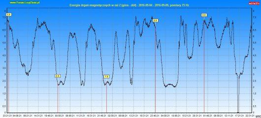 energia-drgan-magnetycznych-2016-09-09-120h-z
