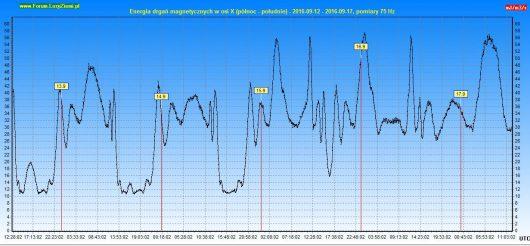 energia-drgan-magnetycznych-2016-09-17-120h-x