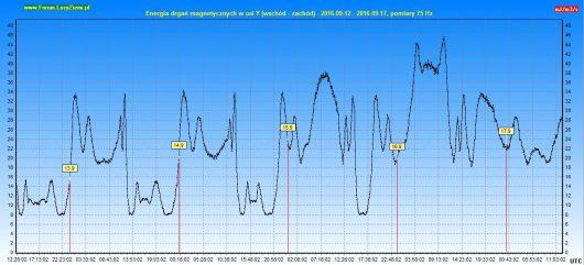 energia-drgan-magnetycznych-2016-09-17-120h-y