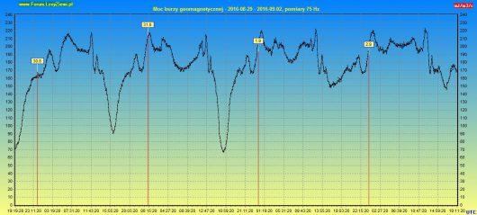 Moc burzy geomagnetycznej 2016.09.02 96h