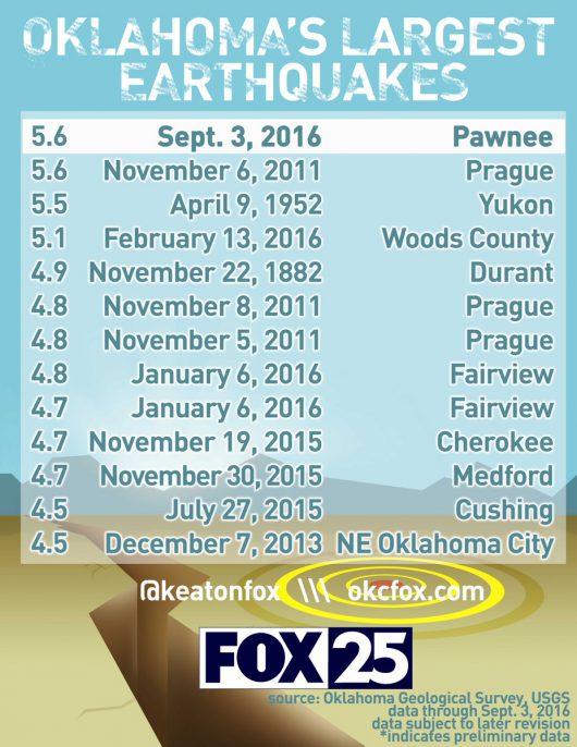 USA - W Oklahomie wystąpiło jedno z najsilniejszych trzęsień ziemi w historii -6