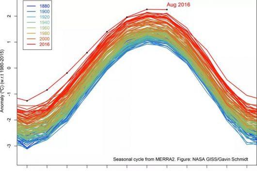 sierpien-2016-roku-byl-najcieplejszy-w-historii-pomiarow-1