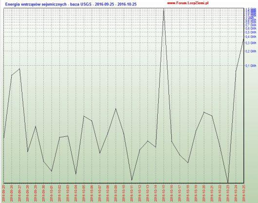 Aktywność sejsmiczna, ostatnie 30 dni, wstrząsy na głębokości do 5 km.