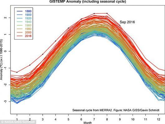 tegoroczny-wrzesien-byl-najcieplejszym-wrzesniem-w-historii-pomiarow