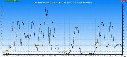 energia-drgan-magnetycznych-2016-11-23-96h-z