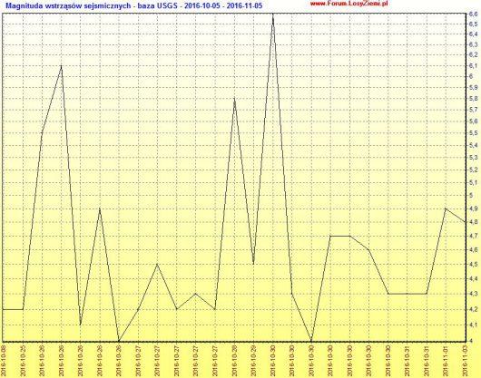 Magnitudy trzęsień ziemi od 4.0 z ostatnich 30 dni z rejonu Włoch