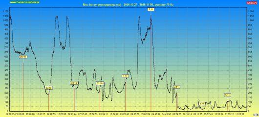 moc-burzy-geomagnetycznej-2016-11-05-10d
