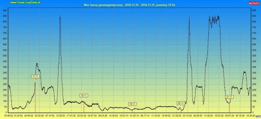 moc-burzy-geomagnetycznej-2016-11-21-120h