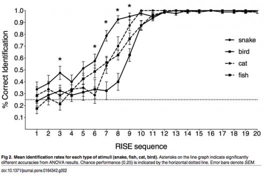 Wykres przedstawiający wyniki badań