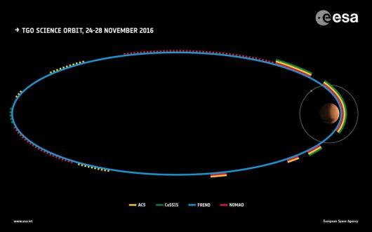 Aktywność sondt TGO podczas okrążania Marsa 24-28 listopada. /ESA /materiały prasowe