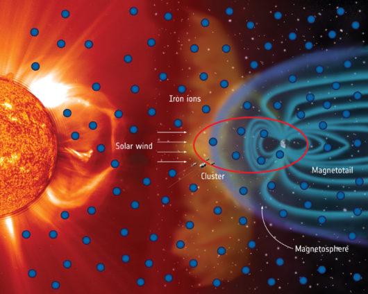 ESA – Zaskakujące odkrycie, mnóstwo żelaza znajduje się w przestrzeni kosmicznej otaczającej Ziemię, wygląda na to, że pochodzi od Słońca